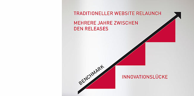 Traditioneller Relaunch Infografik