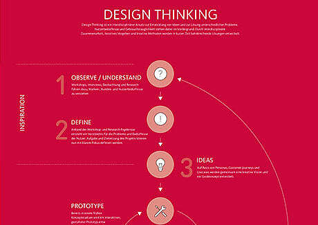 Design Thinking Plakat von interactive tools
