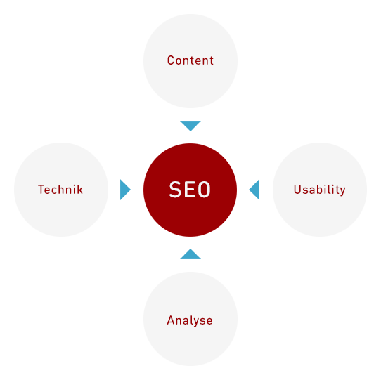 SEO-Ziele Bild: On-/Offpage, Usability, Analyse, Technik